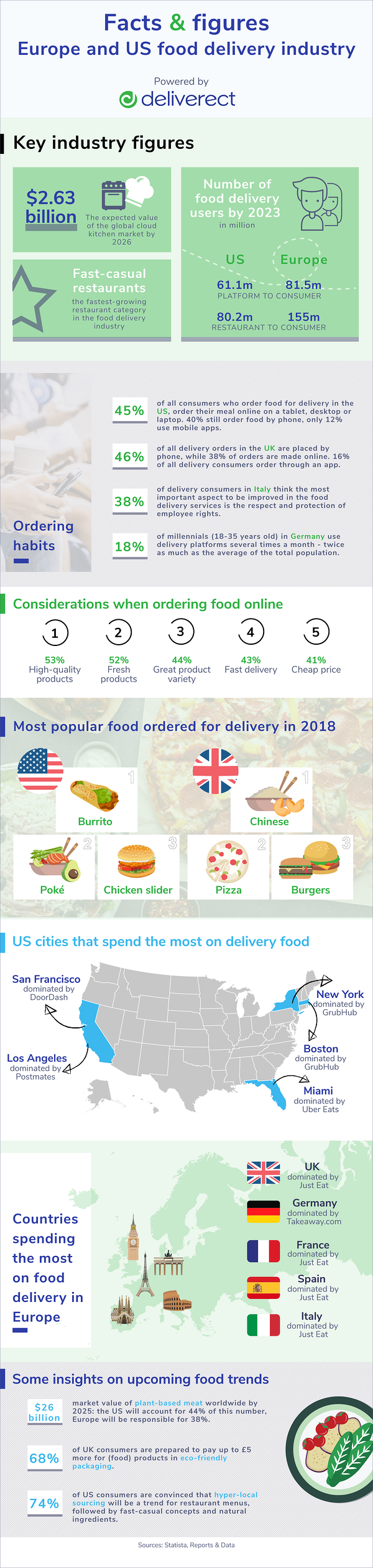 Infographic on food delivery in the US and Europe